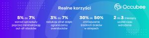 Platforma Occubee – realne korzyści